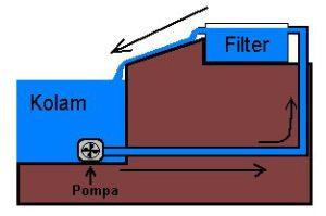 sistem_filtrasi_mekanis2