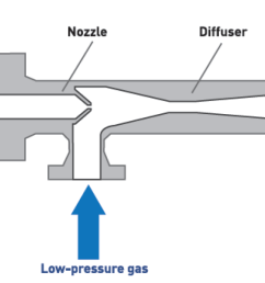 follows high pressure gas flow is passing under high pressure and at high velocity through the supersonic nozzle creating a low pressure area in the  [ 1477 x 682 Pixel ]