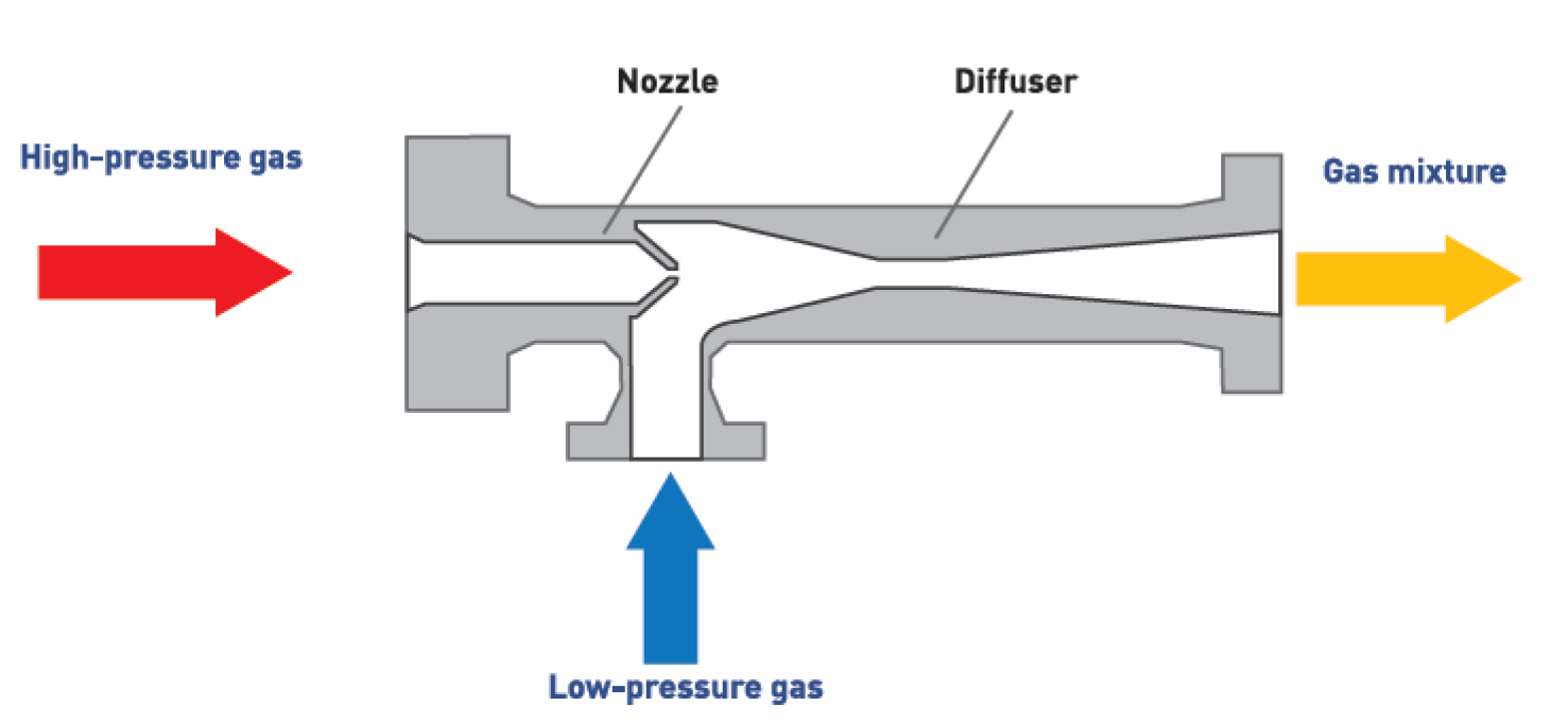 hight resolution of  follows high pressure gas flow is passing under high pressure and at high velocity through the supersonic nozzle creating a low pressure area in the