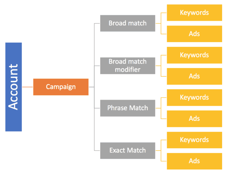 Google Ads campaign structure by SKAG