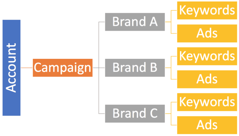 Google Ads campaign structure by brand