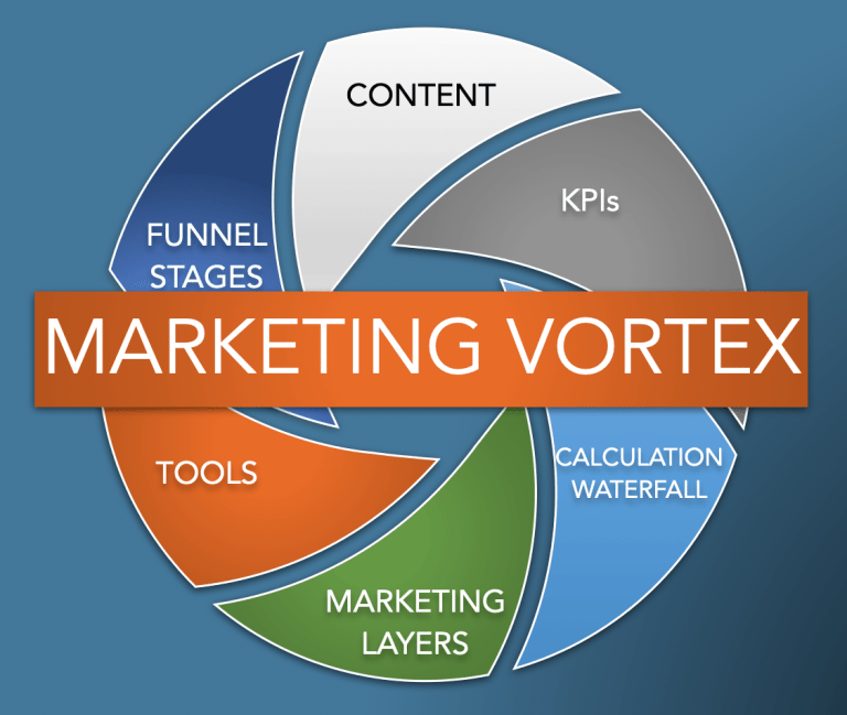 6 elements of the Marketing Vortex
