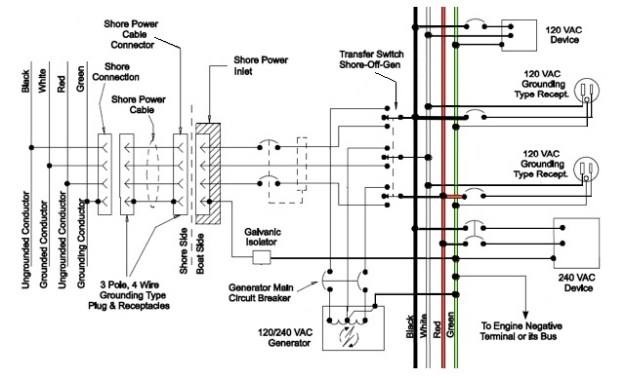 120v 30a receptacle wiring