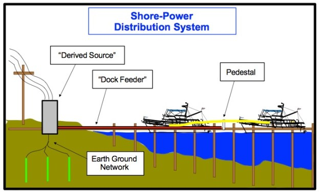 pedestal for dock wiring diagram l dock spc t shore power