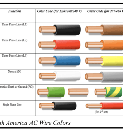 in the u s the color of the insulation on individual wires is important l1 is black l2 is red n is white and g is uninsulated copper in  [ 1050 x 896 Pixel ]
