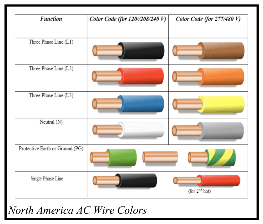 medium resolution of in the u s the color of the insulation on individual wires is important l1 is black l2 is red n is white and g is uninsulated copper in