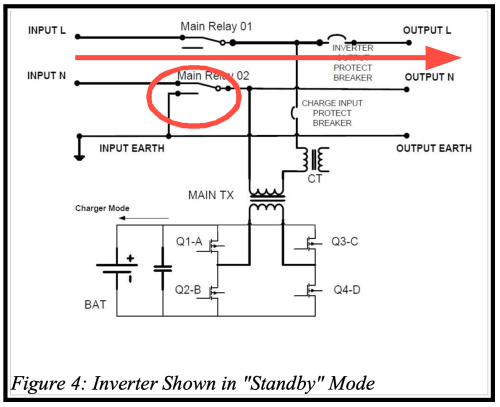 small resolution of as shown in figure 4 when either shore power or generator power is available the inverter automatically switches to standby mode