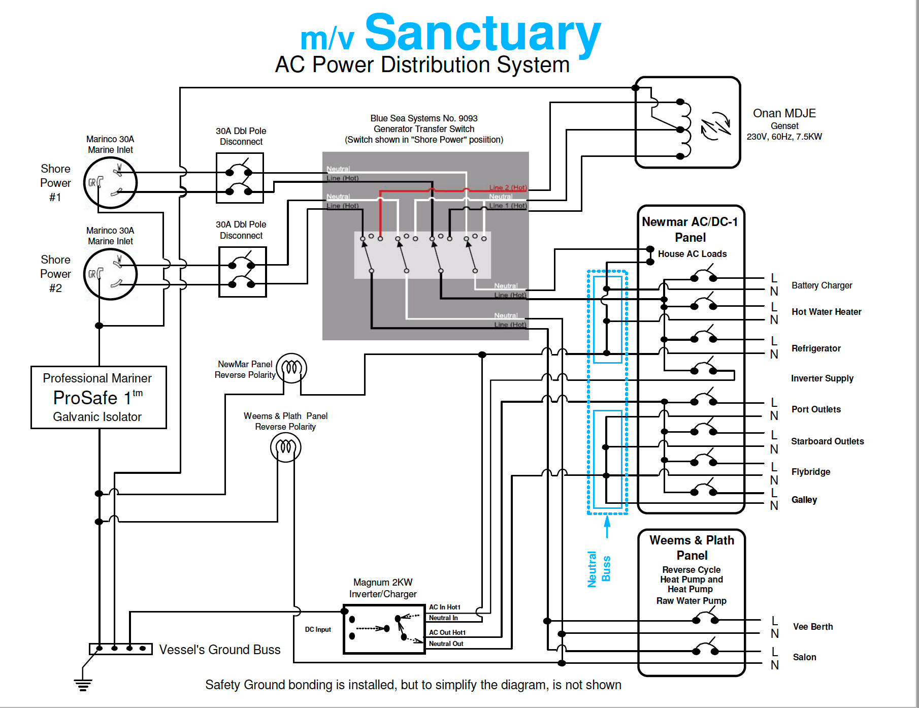 ABYC Electrical Standard Mapped to Sanctuary's AC System