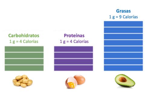 mejores proteinas - calorias
