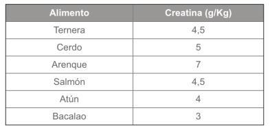 creatina monohidratada - tabla