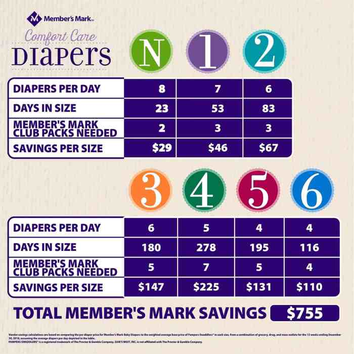 Member's Mark Premium Baby Diapers