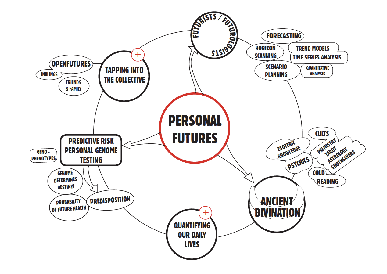 Personal Futures