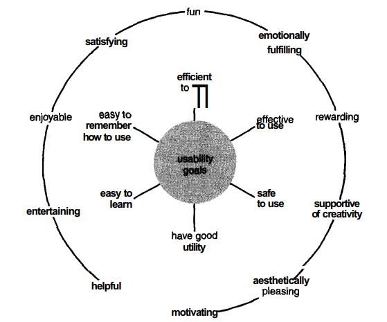 Interaction design & user-centered design