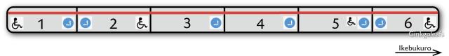 übersicht über die Aufteilung der Züge der Marunouchi Linie
