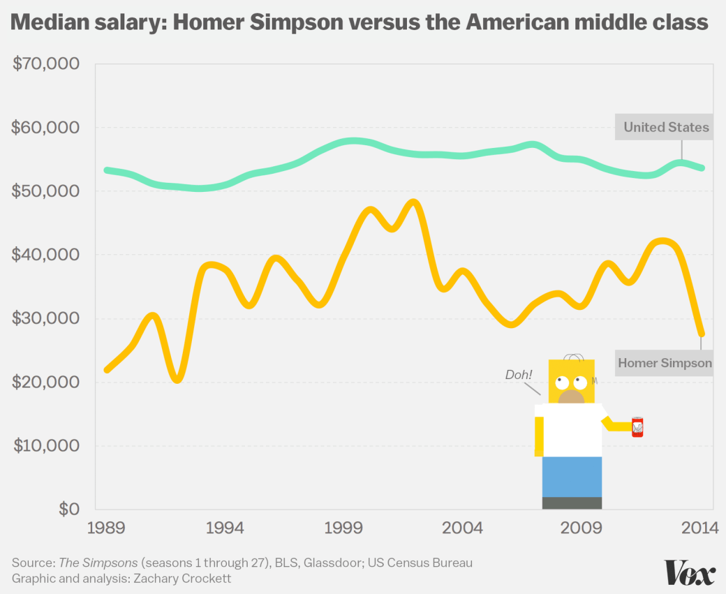 median_salary_middleclass_homer_simpson_vox