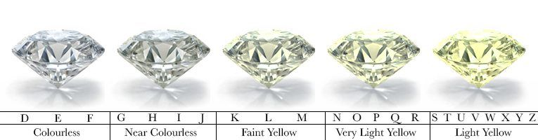 grading diamonds gia diamond their education z the scale d chart f shading from color showing grade with