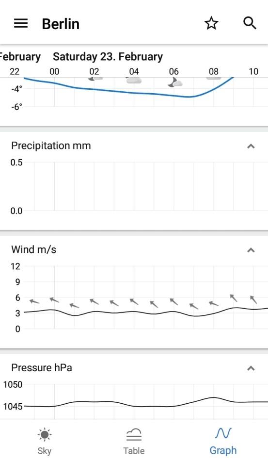 Yr-App Graph-Ansicht