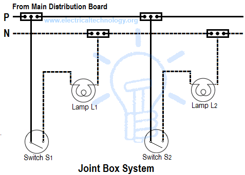 house distribution board wiring diagram apple airport part a work education in kendriya vidyalaya air methods of electrical systems joint box system