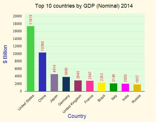 gdp-nominal-ranking