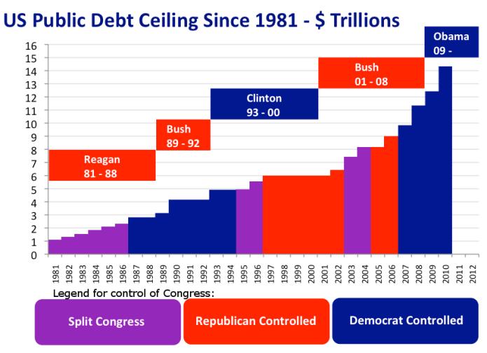 ABD borçları