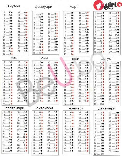 Таблица на картите