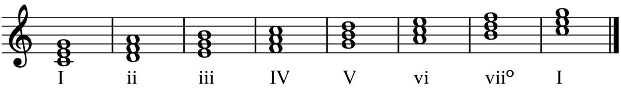 Chords built from every scale step of a C major scale with Roman numerals below indicating chord quality and scale step