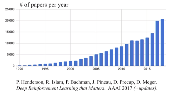 Graph with the number of papers per year published in reinforcement learning