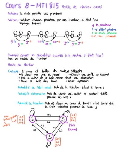 Summary of machine learning theory