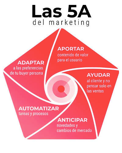 Las 5 A del marketing 2021 - Giroldi Marketing Online Post. by Ciberclick.es