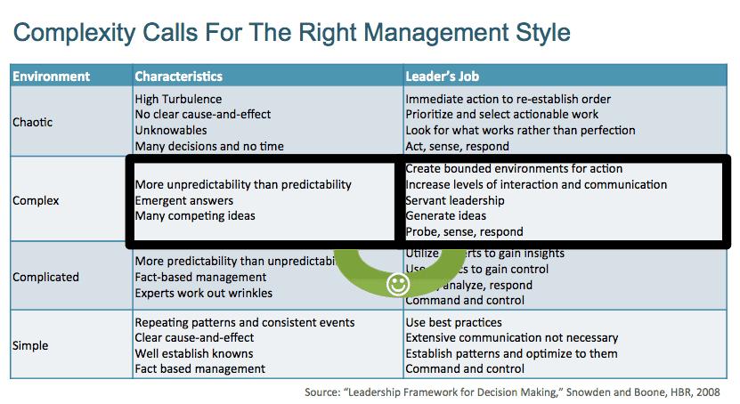 Management en entornos complejos