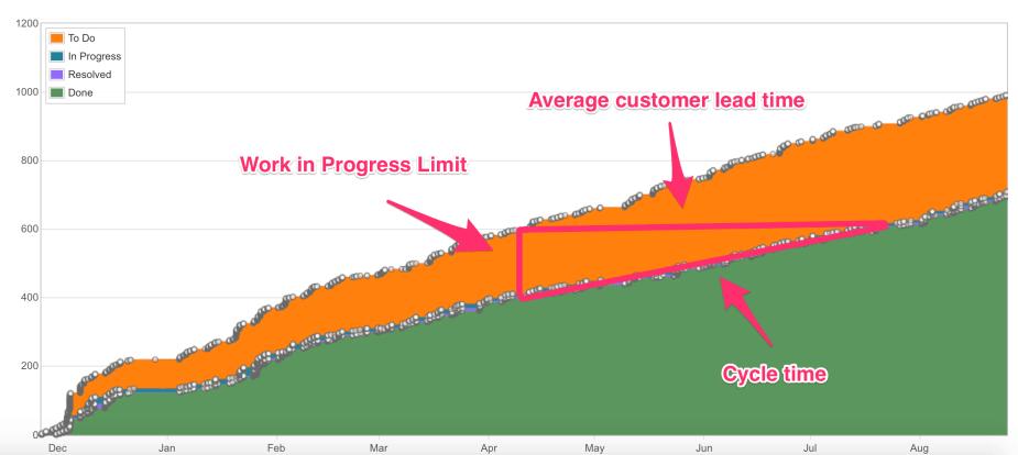 cycle time metric