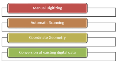 The four most common data input techniques in GIS