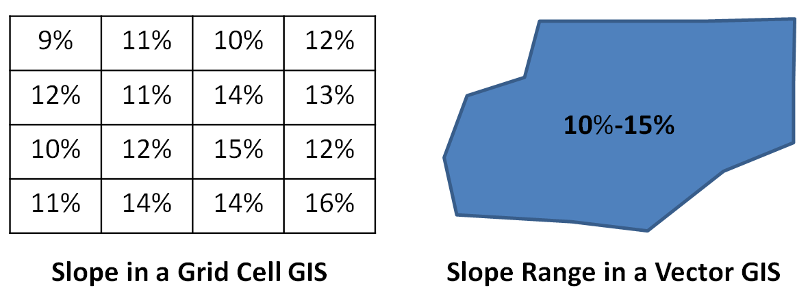 Raster vs Vector GIS: The vector polygon on the right is a representation on the grid on the left.