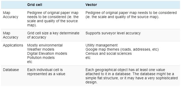 Raster vs Vector GIS comparison chart