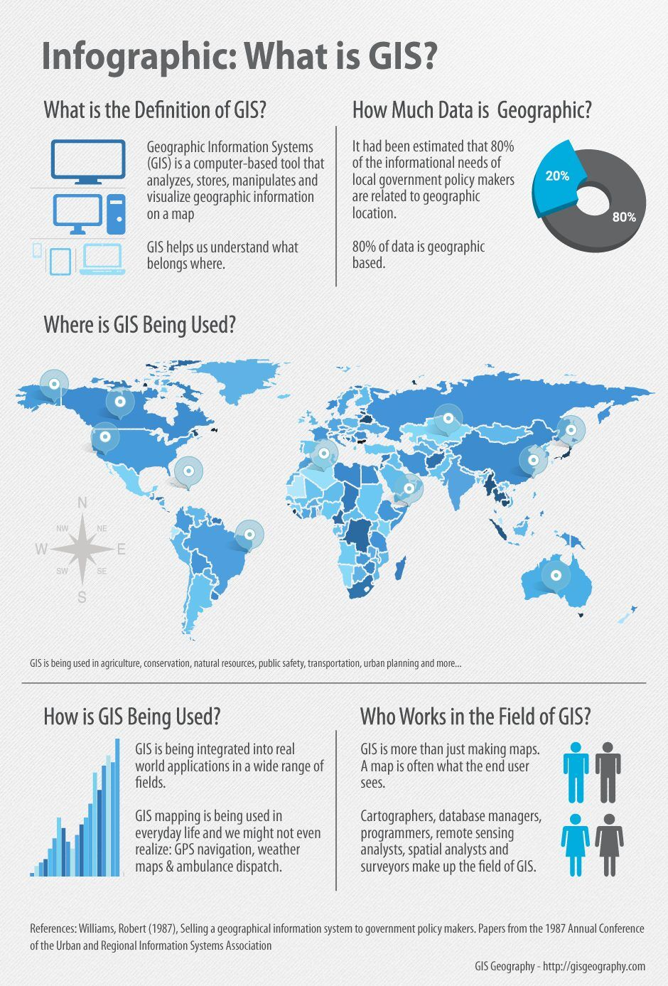 medium resolution of geographic information systems infographic what is gis