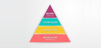 GIS Salary Pyramid