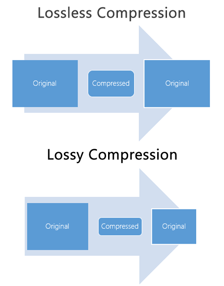 Lossless Compression vs Lossy Compression - GIS Geography