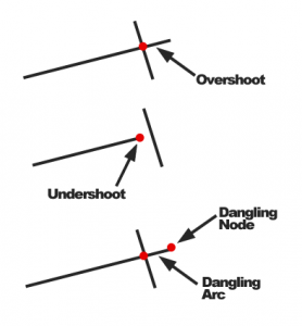 Types of Errors - Dangles, Overshoots, Dangles