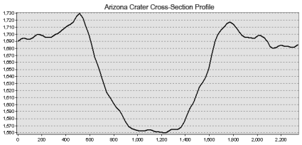 Arizona Meteor Crater Topographic Profile