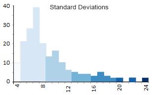 Standard Deviations Histogram