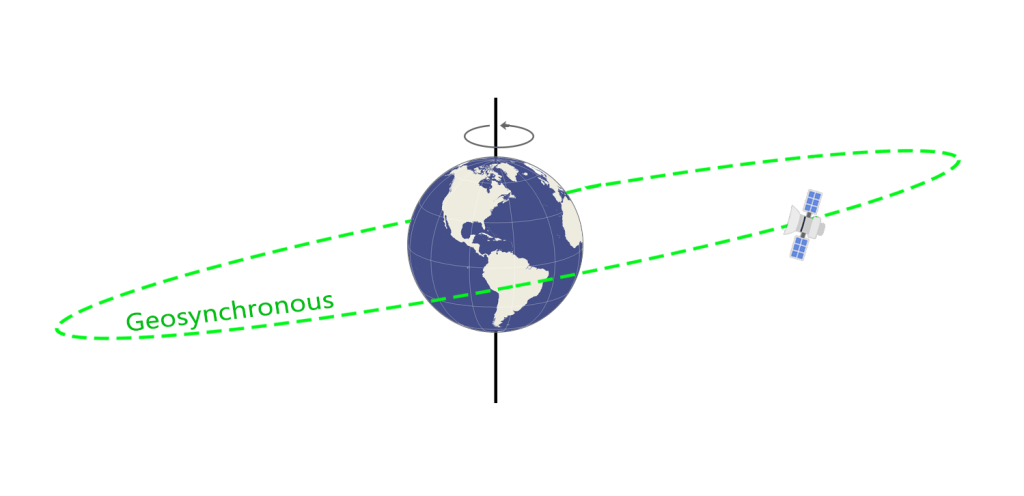 Geosynchronous Orbit