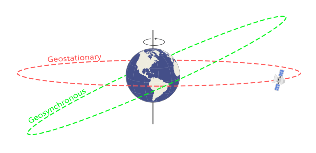 Geosynchronous vs Geostationary