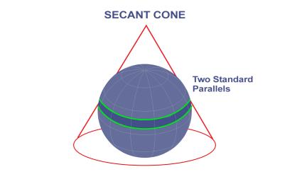 Secant Cone