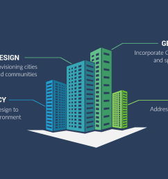 what is geodesign how to rethink design for resilient communities [ 1360 x 765 Pixel ]
