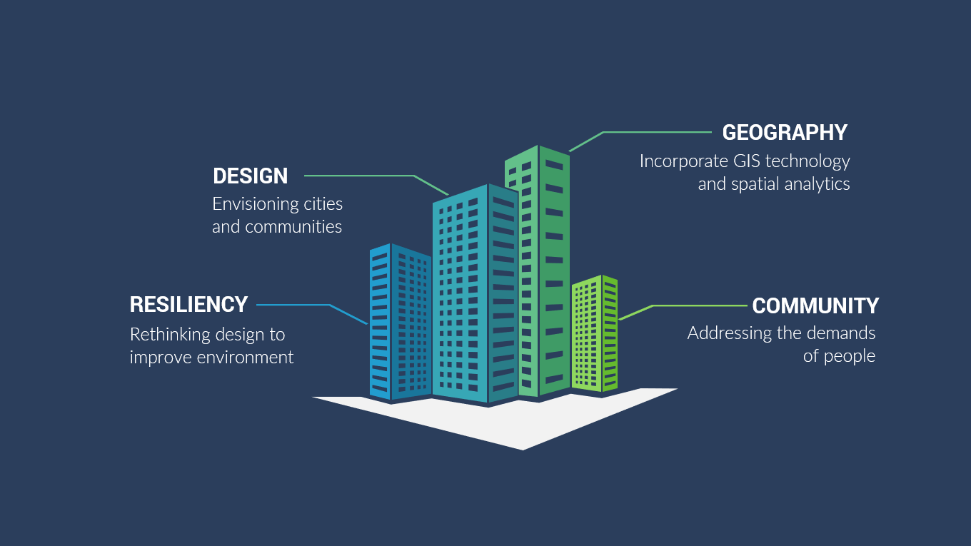 hight resolution of what is geodesign how to rethink design for resilient communities