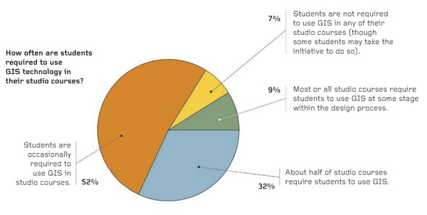 How often are students required to use GIS technology in their studio courses? Credit: Landscape Architecture Magazine.