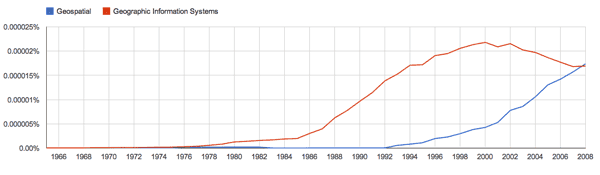 Frequency of the term geospatial versus Geographic Information Systems on Ngram.