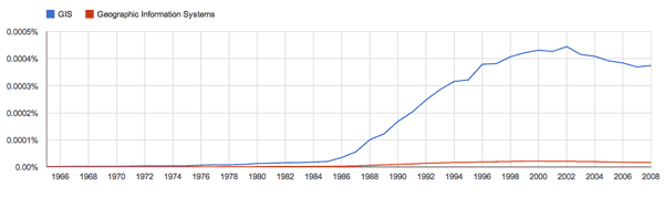 Occurrence of the terms GIS and Geographic Information Systems according to Google Ngram between 1960 and 2008.