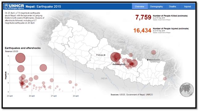Crowdsourcing-Nepal
