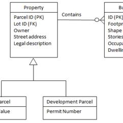 Logical Data Model Example Diagram 12v Dc To 9v Converter Circuit Dm 35 Models Gis Andt Body Of Knowledge